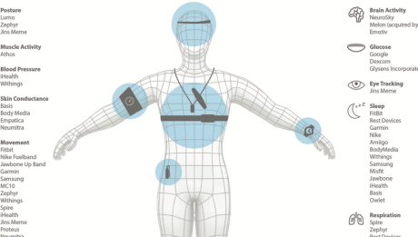 wearables nat biotech-